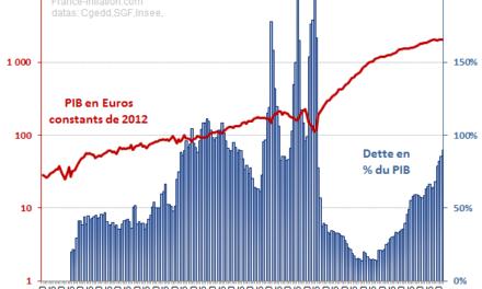 Trop d'impôts, trop de chômage, trop de déficits, trop de dettes. La quadrature du cercle face à l'UE et au G7.